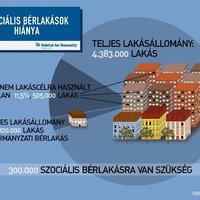 Kiadná lakását rászorulóknak?