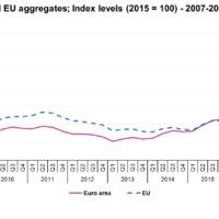 Jó hír az ingatlan vásárlás előtt állóknak: A ház árak 4,2%-al emelkedtek az EU-ban