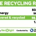 Recolight felmérés készült a lámpahulladékok újrahasznosításáról