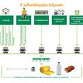 A hulladékbegyűjtés folyamata