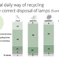 EucoLight felmérés: Európában az emberek tudják, hogy a lámpahulladékot szelektíven kell gyűjteni