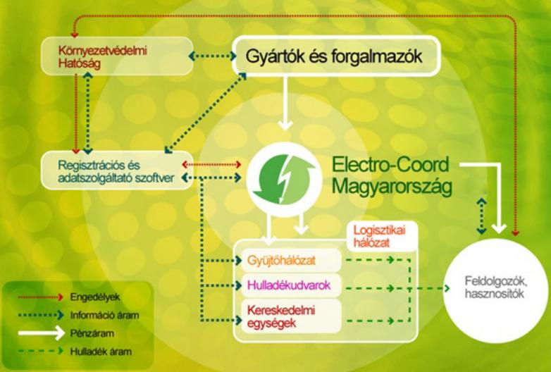ecm-hulladekgazdalkodasi-rendszer.jpg