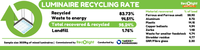 luminare-recycling-rate_-recolight-press-release-2-700x176.png