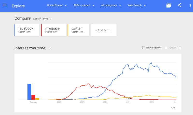 social-trends-1-800x477.png