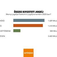 Csaknem kétmilliárd forintot kaptak a magyar dalszerzők