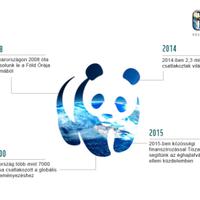 WWF a Föld órája 2016