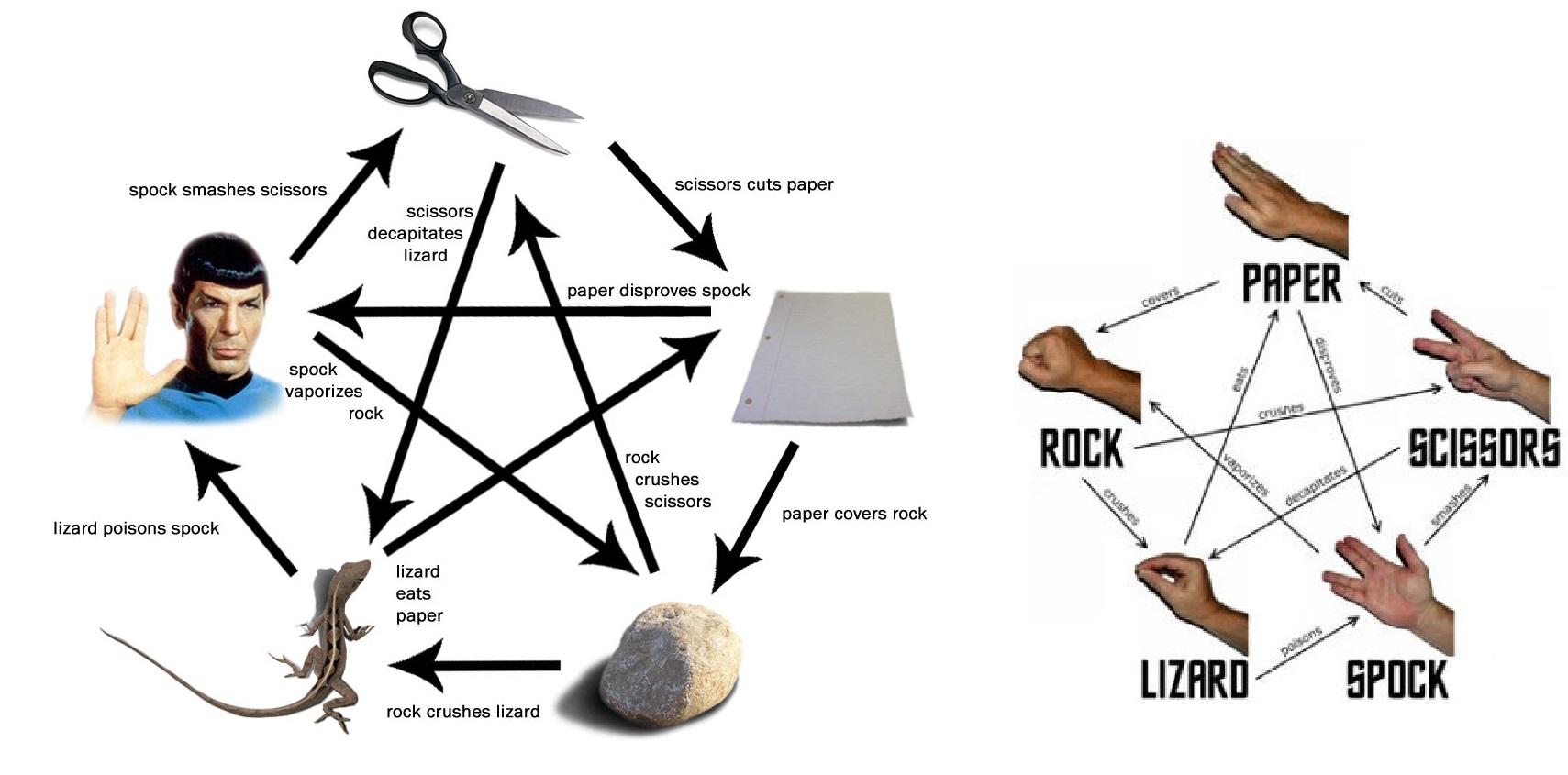 rockpaperscissorslizardspock_by_iamthemiggy.jpg
