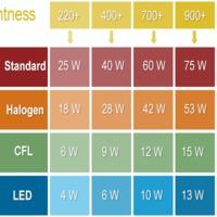 Segédlet LED lámpa vásárláshoz
