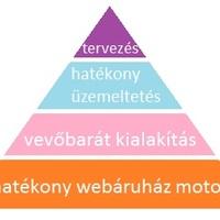A webáruház sikerességének 3, azaz 4 szintje