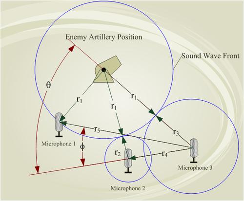 artillery_sound_ranging_schematic_en.png