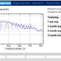 Monszunos kedd hozza a trend híreket - MySpace odalenne?