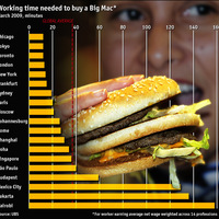 Big Mac index 2009