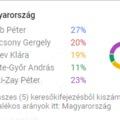 Miért lesz Márki-Zay az ellenzék miniszterelnök jelöltje?
