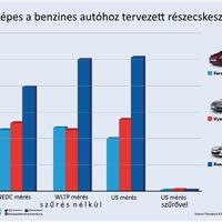 Benzines autókból szállhat a mérgező por?
