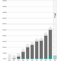 Öt év alatt ennyit nőtt Liget projekt költsége