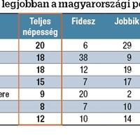 Orbán-rendszer, minek nevezzelek?