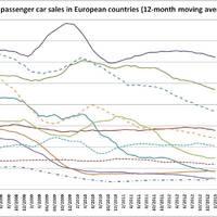 Válság-barométer: új autó értékesítés Európában (UPDATE)