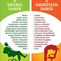 Infografika a sikeres és a sikertelen emberek szokásairól