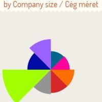 Karácsonyra adatbányászoknak a Linkedinről [Infografika] - Cégek Magyarországon