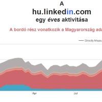 Linkedin Statisztika a hu.linkedin.com adatai alapján