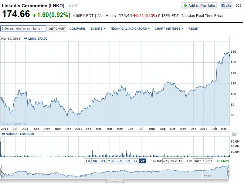 Linkedin chart a Yahoo! Finance oldalán, kattints a nagyobb képért!