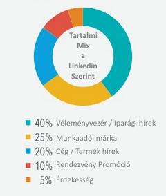 tartalmi-mix.png by DrLinkedin.hu