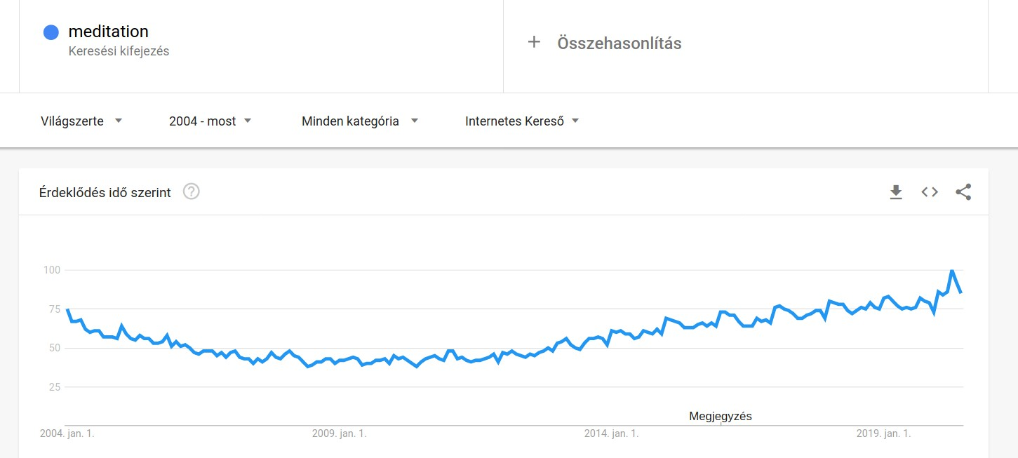 meditacio-trend.jpg