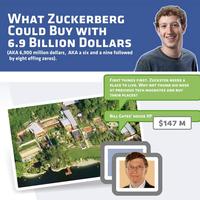 Mire költse Zuckerberg a rengeteg pénzét?