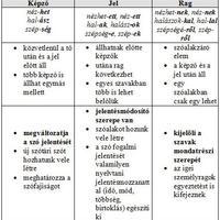 Morfémák rendszere