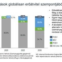 Mi lesz az autópiacon a 2025-ben? És 2030-ban? - íme a válasz