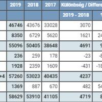 Majdnem 60 ezernél tart Magyarország