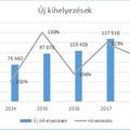 Rekordot ért el a magyar lízingpiac