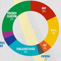 Másfél év múlva áradhat a magyarországi pénzfolyó