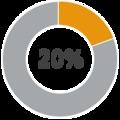 Közel 20 százalékos bővülés a lízingpiacon