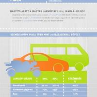 Elkapkodták a kisteherautókat - infografika a járműpiacról