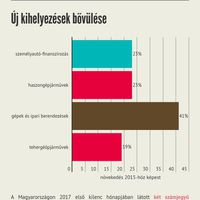 Megelőzi a magyar lízingpiac az európait