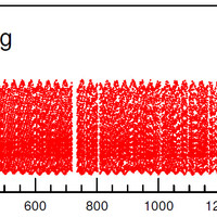 A legrövidebb amplitúdómodulációs periódusú Kepler csillag