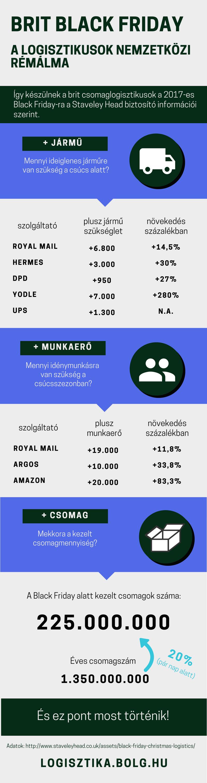 black_friday_2017_gb_logisztika_csomag_infografika.png