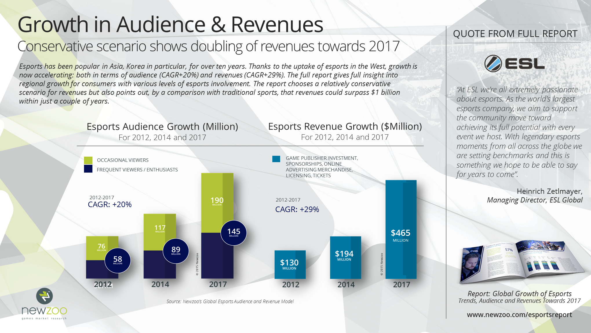 newzoo_preview_esports_report_audience_revenue_growth_v1.png