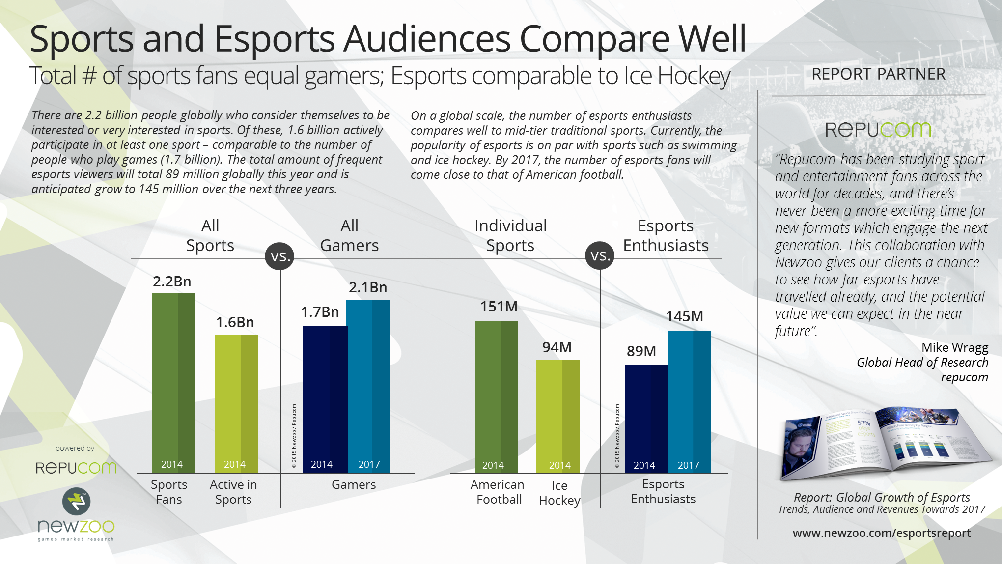 newzoo_preview_esports_report_sports-comparison_v2.png