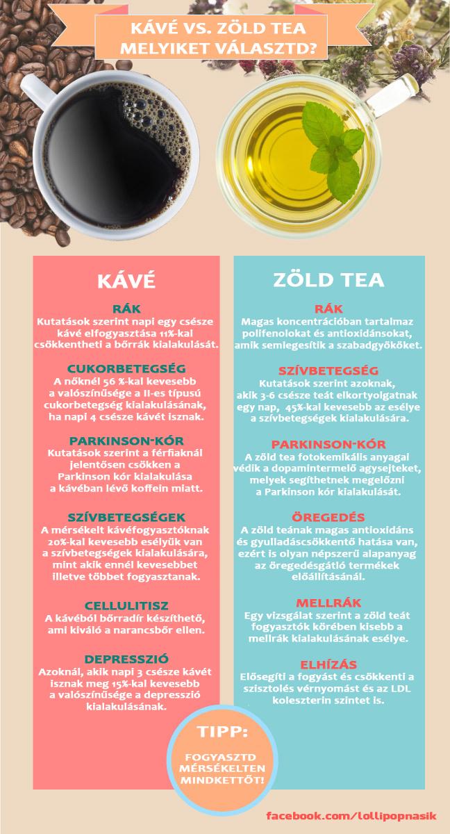 Kávé VS. Zöld tea - Melyiket fogyasszuk?