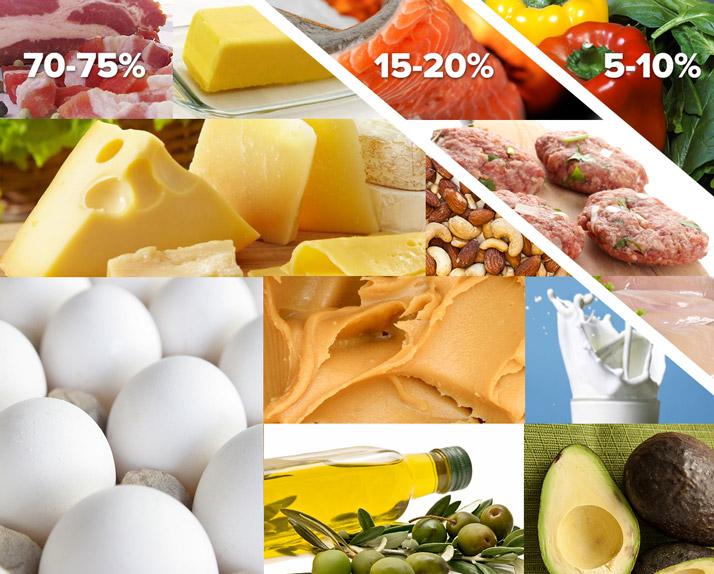 alacsony szénhidráttartalmú paleoketogén étrend