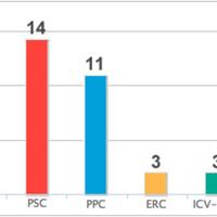 Jobboldali győzelem Katalóniában is