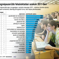Legnépszerűbb szakok a 2011-es felsőoktatási felvételiken