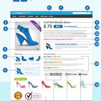 21 lépés a hatékony termék oldalhoz