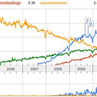 Webáruház trendek