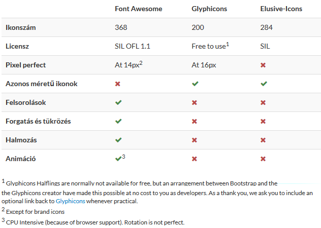 magento-blog-font-based-icons-table.png