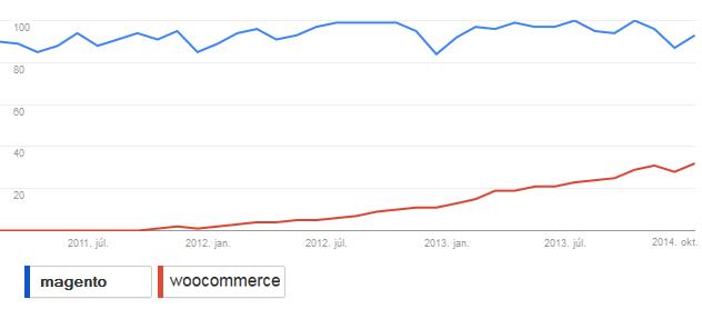 magento-blog-google-trends-2014november2