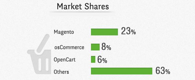 magento-oscommerce-opencart-market-share.jpg