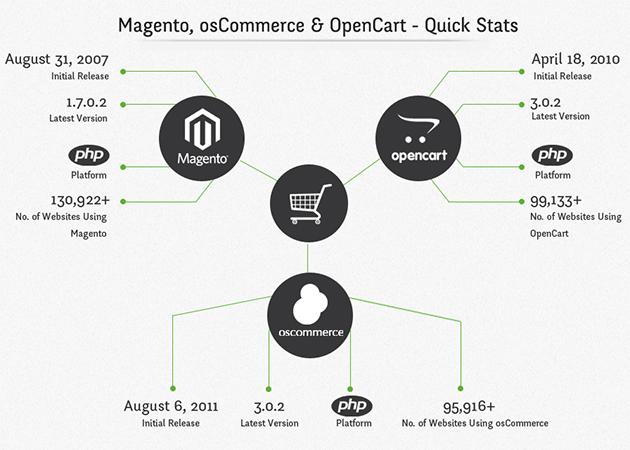 magento-oscommerce-opencart-quick-stats.jpg